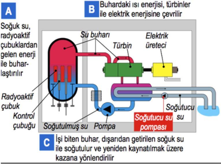 nükleer enerji Çalışma Sistemi