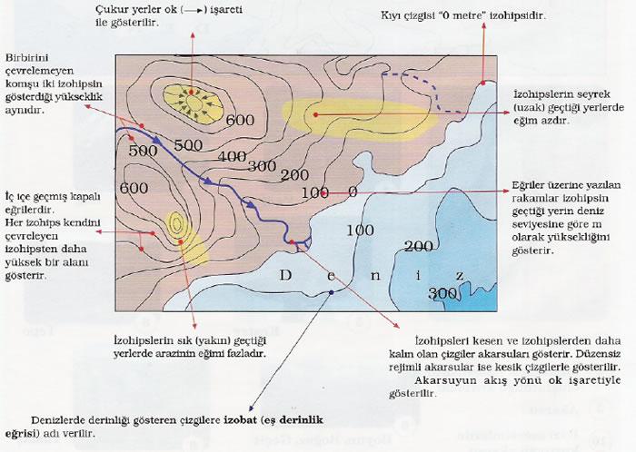 İzohips haritalarını yorumlama