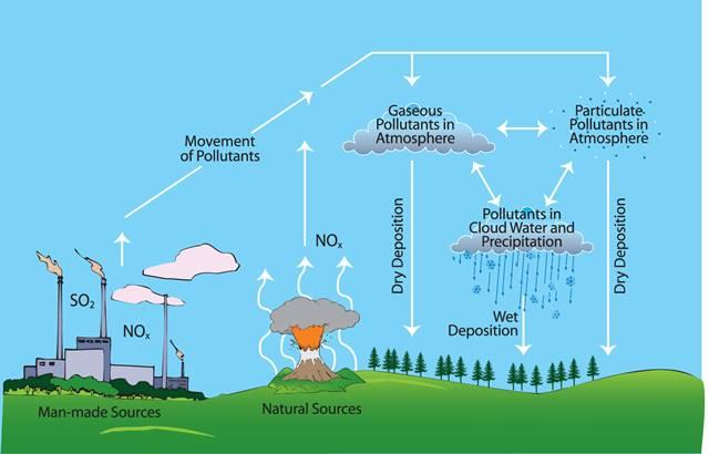 Asit yağmurları nasıl oluşur