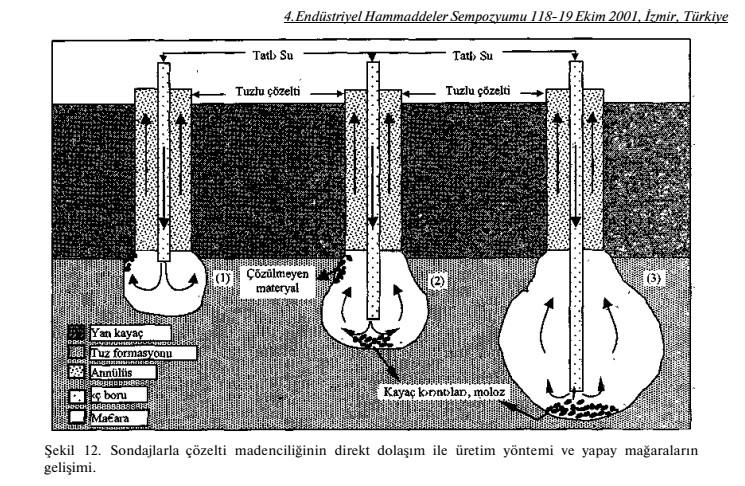 Solüsyon Tuz Üretim Teknikleri