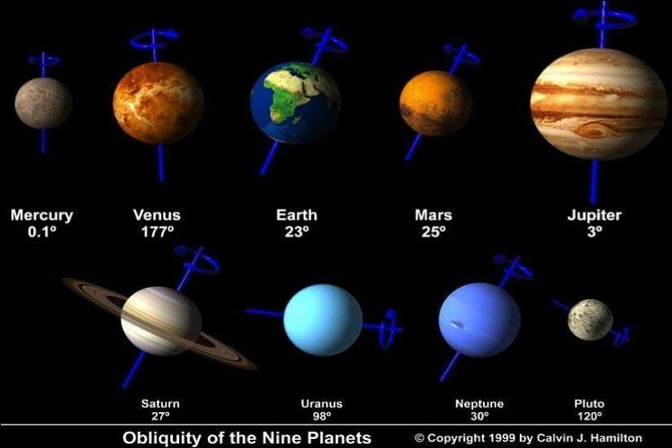 Güneş Sistemindeki gezegenlerin eksen eğiklikleri ve dönüş yönleri
