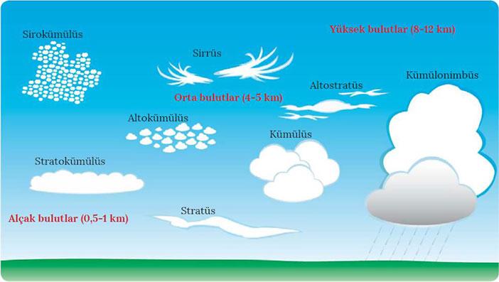 Bulut nedir? Bulutlar nasıl oluşur? Kaç çeşit bulut vardır?