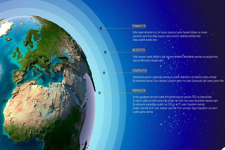 Atmosfer Hava Durumu İklim ve İklimin Temel Elemanı Sıcaklık