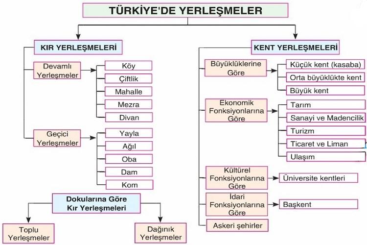 Türkiye'de Yerleşmeler