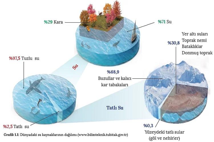 Dünyada Su Kaynakları