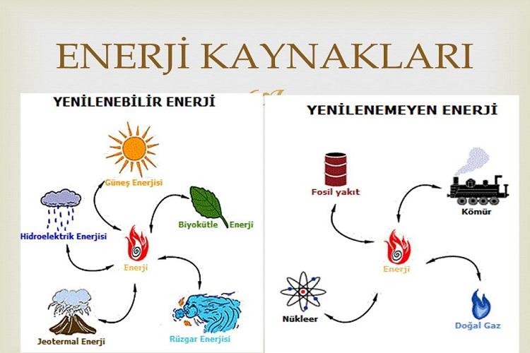 Türkiye'de Enerji Kaynakları