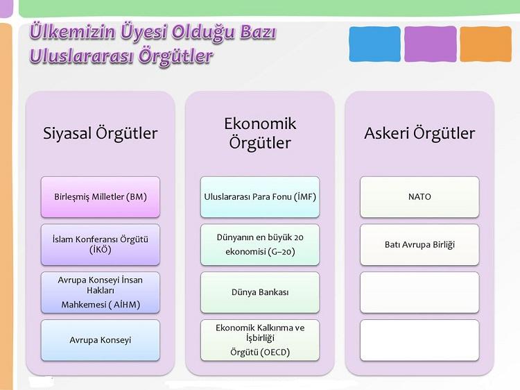 Türkiye'nin Uluslar Arası Örgütlerle İlişkisi