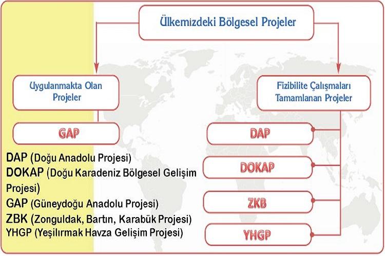 Türkiye'nin Bölgesel Kalkınma Projeleri ve Bölgesel Planlamaları